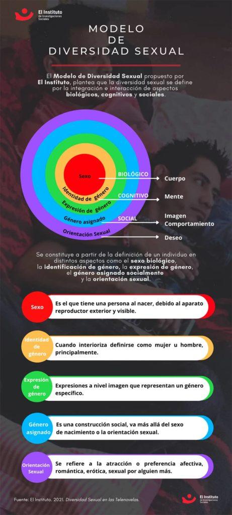 Infografia: Modelo de Diversidad Sexual